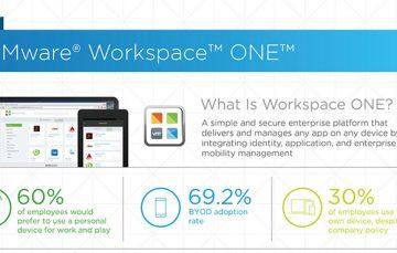 VMware 2016 數位工作環境現況報告-擁抱數位工作環境帶來三位數的投資報酬率