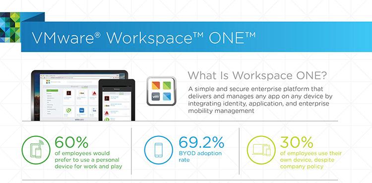 【新聞資料】VMware-Workspace-ONE將客戶便利和企業安全的指導原則應用於VMware數位工作環境解決方案,交付簡單和安全的平台,....jpg