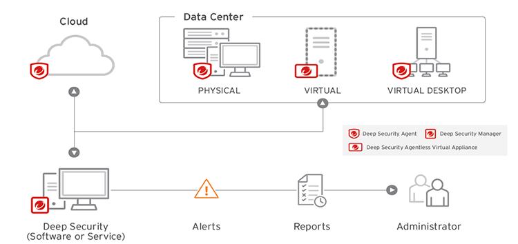 【圖說】Deep-Security-聰明地融合了跨世代威脅防禦技巧,可保護伺服器免於已知威脅,進一步提升對未知威脅的偵測能力。.png