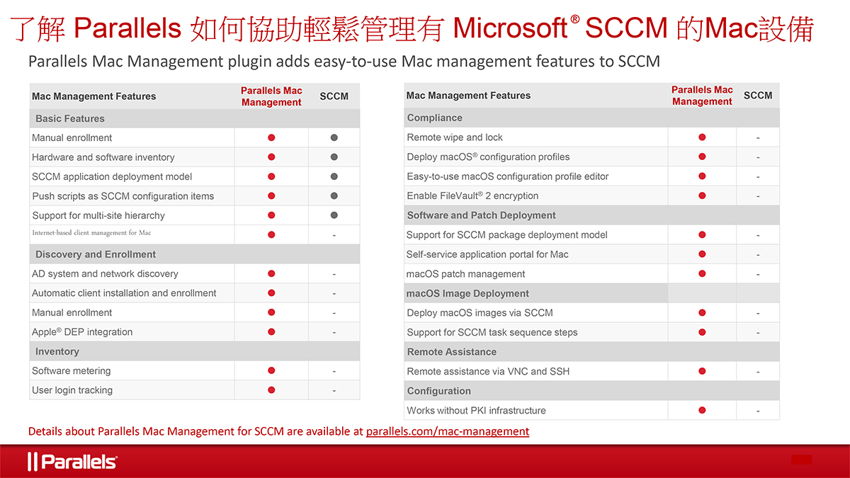 Why-Native-Microsoft-SCCM-is-Not-Enough-Parallels-Mac-Management-for-SCCM-graphic-TCH.jpg